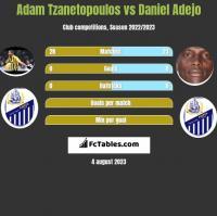 Adam Tzanetopoulos vs Daniel Adejo h2h player stats