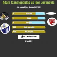 Adam Tzanetopoulos vs Igor Jovanovic h2h player stats