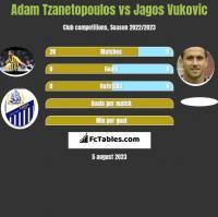 Adam Tzanetopoulos vs Jagos Vukovic h2h player stats