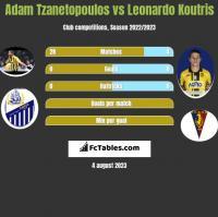 Adam Tzanetopoulos vs Leonardo Koutris h2h player stats