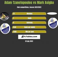 Adam Tzanetopoulos vs Mark Asigba h2h player stats