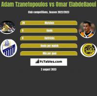 Adam Tzanetopoulos vs Omar Elabdellaoui h2h player stats