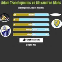 Adam Tzanetopoulos vs Alexandros Malis h2h player stats