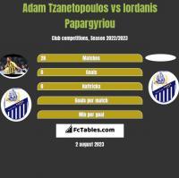 Adam Tzanetopoulos vs Iordanis Papargyriou h2h player stats