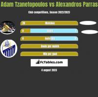 Adam Tzanetopoulos vs Alexandros Parras h2h player stats