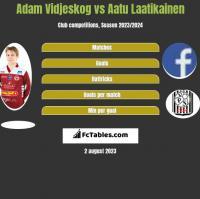 Adam Vidjeskog vs Aatu Laatikainen h2h player stats