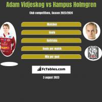 Adam Vidjeskog vs Hampus Holmgren h2h player stats