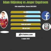 Adam Vidjeskog vs Jesper Engstroem h2h player stats