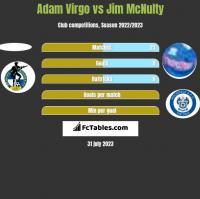 Adam Virgo vs Jim McNulty h2h player stats