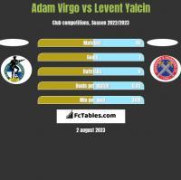 Adam Virgo vs Levent Yalcin h2h player stats