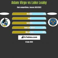 Adam Virgo vs Luke Leahy h2h player stats