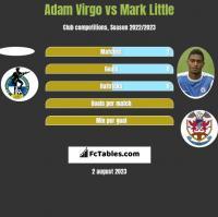 Adam Virgo vs Mark Little h2h player stats