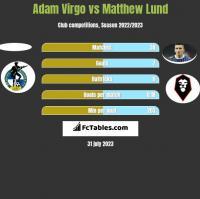 Adam Virgo vs Matthew Lund h2h player stats