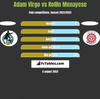 Adam Virgo vs Rollin Menayese h2h player stats