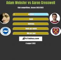 Adam Webster vs Aaron Cresswell h2h player stats