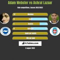Adam Webster vs Achraf Lazaar h2h player stats