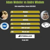 Adam Webster vs Andre Wisdom h2h player stats