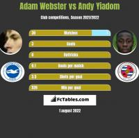 Adam Webster vs Andy Yiadom h2h player stats