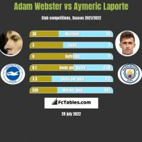 Adam Webster vs Aymeric Laporte h2h player stats