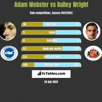 Adam Webster vs Bailey Wright h2h player stats
