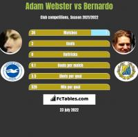 Adam Webster vs Bernardo h2h player stats