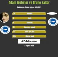 Adam Webster vs Bruno Saltor h2h player stats