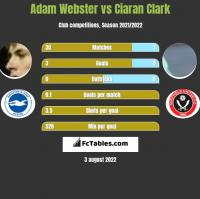 Adam Webster vs Ciaran Clark h2h player stats