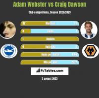 Adam Webster vs Craig Dawson h2h player stats