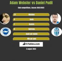 Adam Webster vs Daniel Pudil h2h player stats