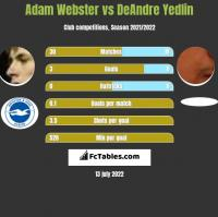Adam Webster vs DeAndre Yedlin h2h player stats