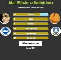 Adam Webster vs Dominic Iorfa h2h player stats
