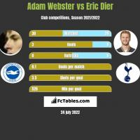 Adam Webster vs Eric Dier h2h player stats