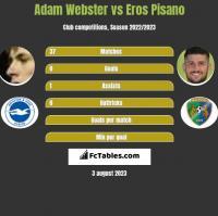 Adam Webster vs Eros Pisano h2h player stats