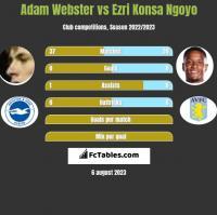 Adam Webster vs Ezri Konsa Ngoyo h2h player stats