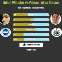 Adam Webster vs Fabian Lukas Schaer h2h player stats