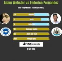Adam Webster vs Federico Fernandez h2h player stats