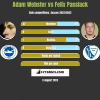 Adam Webster vs Felix Passlack h2h player stats