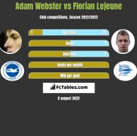 Adam Webster vs Florian Lejeune h2h player stats