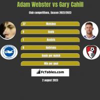 Adam Webster vs Gary Cahill h2h player stats