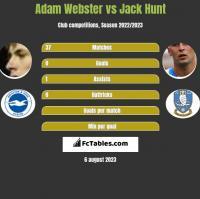 Adam Webster vs Jack Hunt h2h player stats