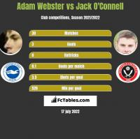 Adam Webster vs Jack O'Connell h2h player stats