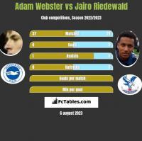 Adam Webster vs Jairo Riedewald h2h player stats