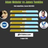 Adam Webster vs James Tomkins h2h player stats