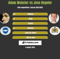 Adam Webster vs Jens Hegeler h2h player stats