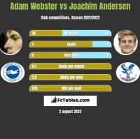 Adam Webster vs Joachim Andersen h2h player stats