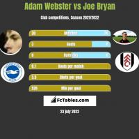 Adam Webster vs Joe Bryan h2h player stats