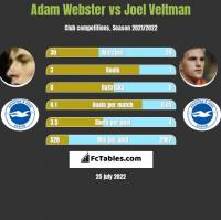 Adam Webster vs Joel Veltman h2h player stats