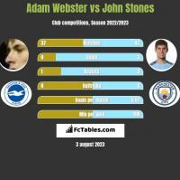 Adam Webster vs John Stones h2h player stats