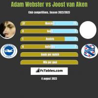 Adam Webster vs Joost van Aken h2h player stats