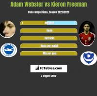Adam Webster vs Kieron Freeman h2h player stats